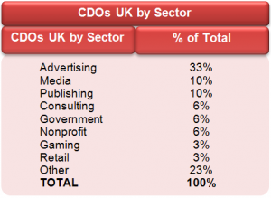CDOs UK by Sector 2014
