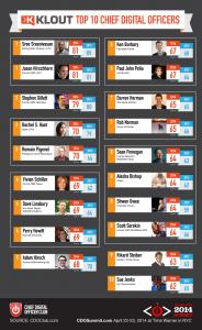Top 10 CDOs by Klout score - CDO Club 2014