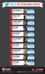 Top 10 CDOs on Twitter by CDO Club 2014