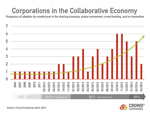 Corporations in the Collaborative Economy