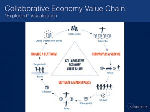 Collaborative Economy Value Chain