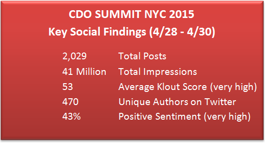 CDO Summit Social