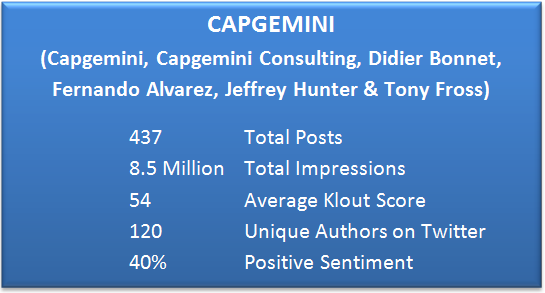 Capgemini Social