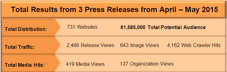 Total from Press Releases