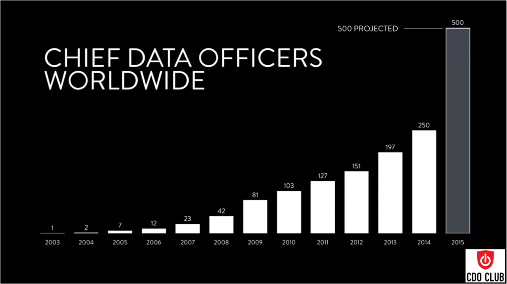 Chief Data Officers Wordwide1_London2015