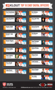 Top 10 CDOs by Klout score - CDO Club 2014
