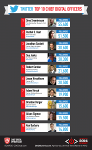 Top 10 CDOs on Twitter by CDO Club 2014